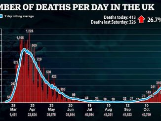 Deaths per day in UK from Covid-19